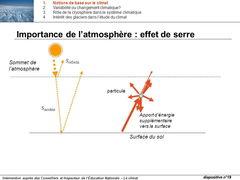 Importance de latmosphère : effet de serre S incident S réfléchi Surface du sol particule Sommet de latmosphère Apport dénergie supplémentaire vers la