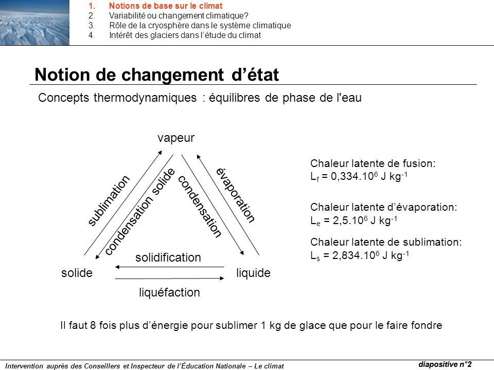 Notion de changement détat Concepts thermodynamiques : équilibres de phase de l'eau vapeur solideliquide liquéfaction solidification évaporation conde