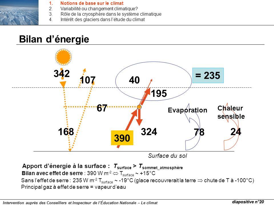 Bilan dénergie Surface du sol 342 107 Apport dénergie à la surface : T surface > T sommet_atmosphère 324 195 40 168 67 Evaporation 78 24 Chaleur sensi
