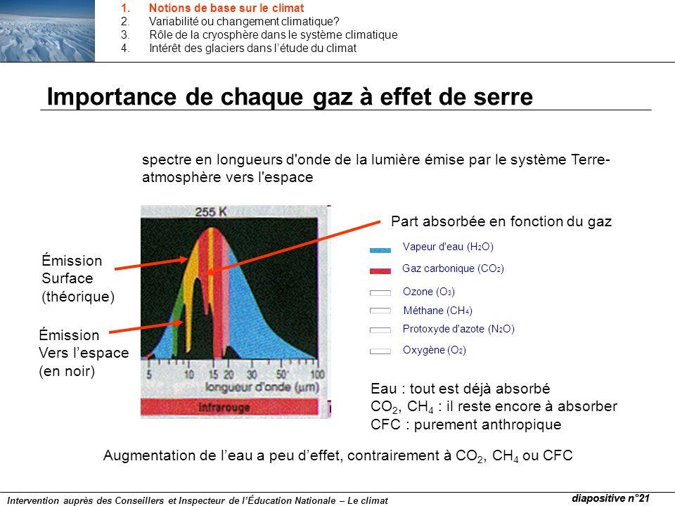 spectre en longueurs d'onde de la lumière émise par le système Terre- atmosphère vers l'espace Vapeur d'eau (H 2 O) Gaz carbonique (CO 2 ) Ozone (O 3