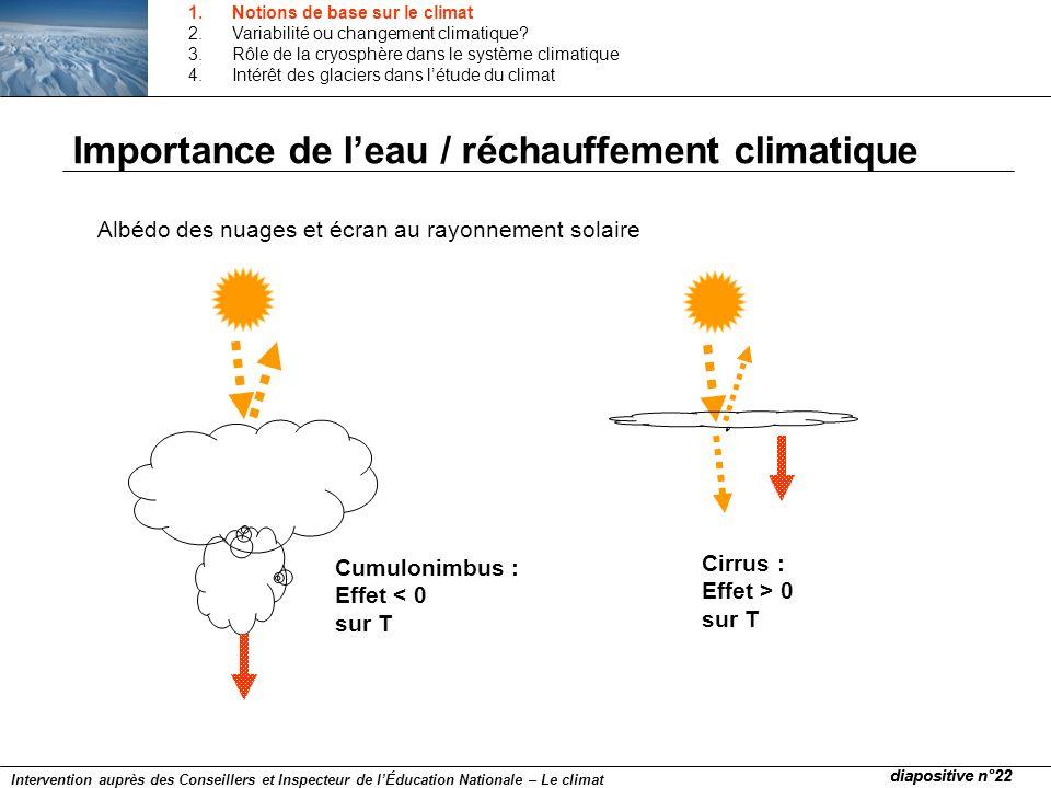 Albédo des nuages et écran au rayonnement solaire Importance de leau / réchauffement climatique Cumulonimbus : Effet < 0 sur T Cirrus : Effet > 0 sur