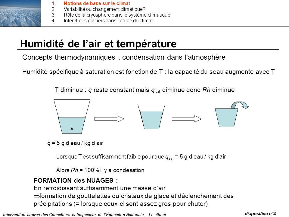 Glacier Atmosphère Rayonnement net (R) S S L L LE et H Flux turbulents de chaleur Fusion/regel : ΔQ Interactions entre latmosphère et le glacier = bilan dénergie de surface Equation du bilan dénergie de surface conduction Influence directe de T 1.Notions de base sur le climat 2.Variabilité ou changement climatique.