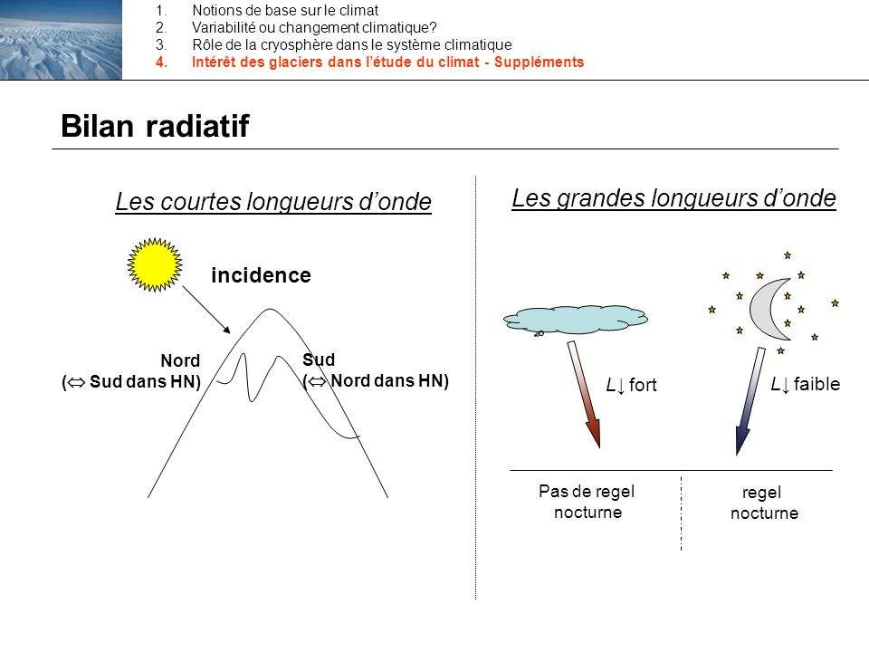 Bilan radiatif incidence Nord ( Sud dans HN) Sud ( Nord dans HN) Les courtes longueurs donde Les grandes longueurs donde L fort L faible Pas de regel