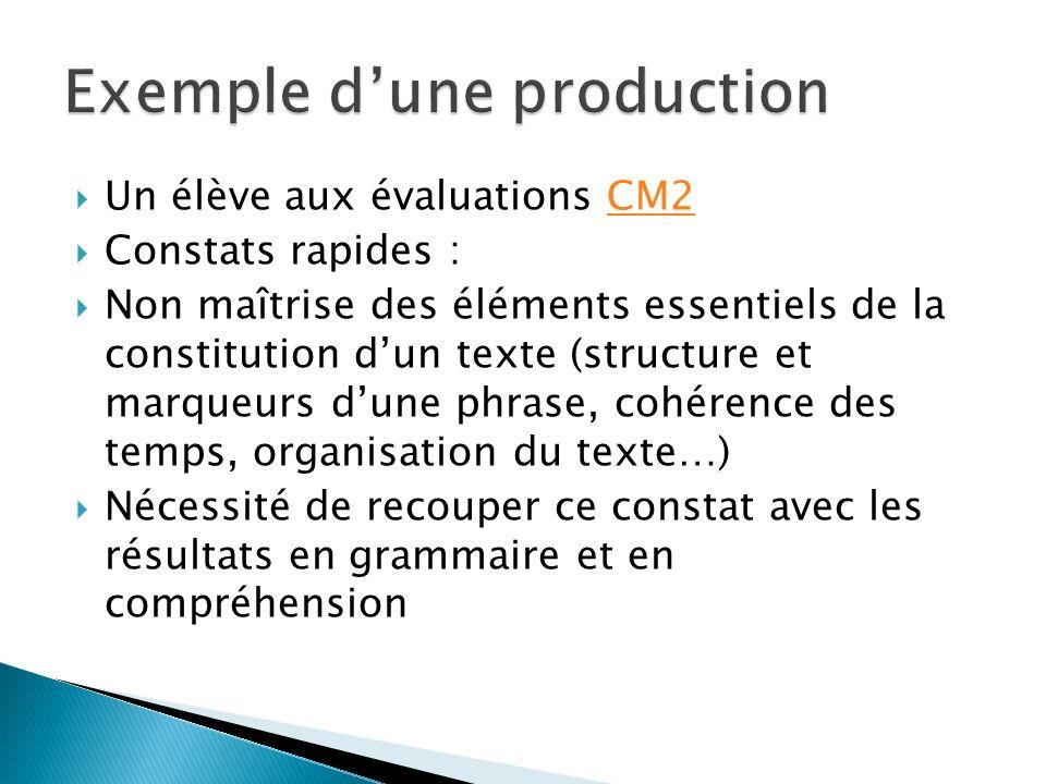 Un élève aux évaluations CM2CM2 Constats rapides : Non maîtrise des éléments essentiels de la constitution dun texte (structure et marqueurs dune phrase, cohérence des temps, organisation du texte…) Nécessité de recouper ce constat avec les résultats en grammaire et en compréhension