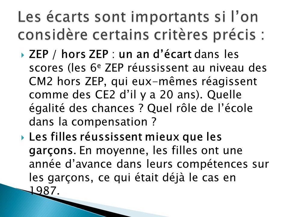 ZEP / hors ZEP : un an décart dans les scores (les 6 e ZEP réussissent au niveau des CM2 hors ZEP, qui eux-mêmes réagissent comme des CE2 dil y a 20 ans).