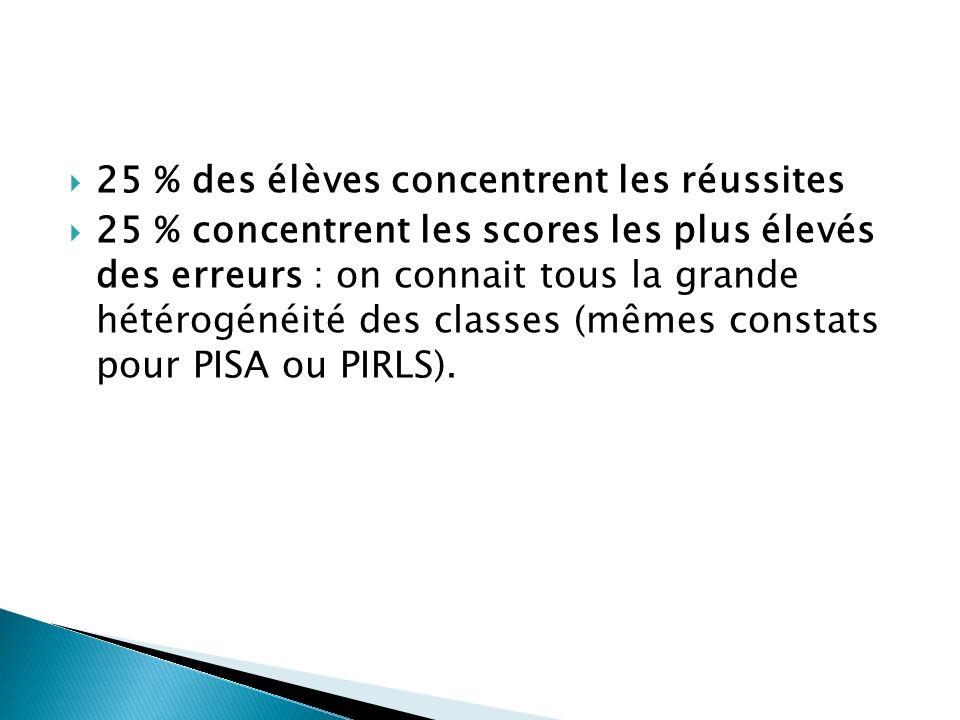 25 % des élèves concentrent les réussites 25 % concentrent les scores les plus élevés des erreurs : on connait tous la grande hétérogénéité des classes (mêmes constats pour PISA ou PIRLS).
