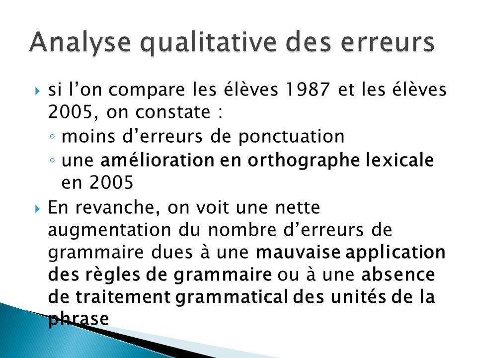 si lon compare les élèves 1987 et les élèves 2005, on constate : moins derreurs de ponctuation une amélioration en orthographe lexicale en 2005 En rev