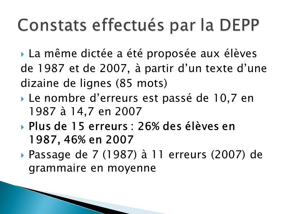 La même dictée a été proposée aux élèves de 1987 et de 2007, à partir dun texte dune dizaine de lignes (85 mots) Le nombre derreurs est passé de 10,7 en 1987 à 14,7 en 2007 Plus de 15 erreurs : 26% des élèves en 1987, 46% en 2007 Passage de 7 (1987) à 11 erreurs (2007) de grammaire en moyenne