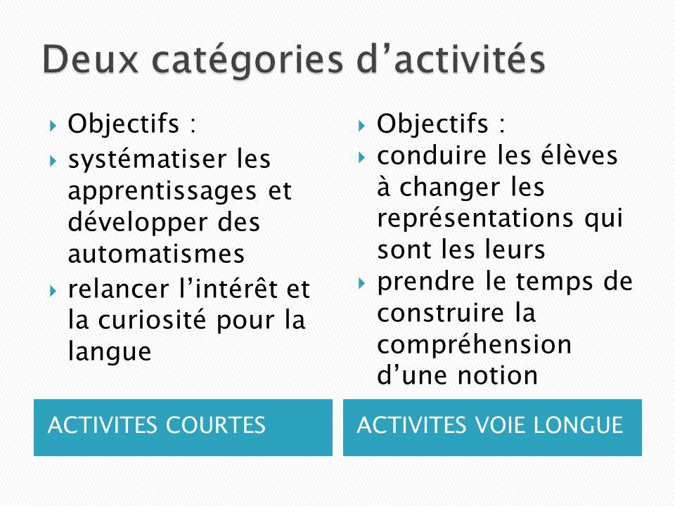ACTIVITES COURTESACTIVITES VOIE LONGUE Objectifs : systématiser les apprentissages et développer des automatismes relancer lintérêt et la curiosité pour la langue Objectifs : conduire les élèves à changer les représentations qui sont les leurs prendre le temps de construire la compréhension dune notion