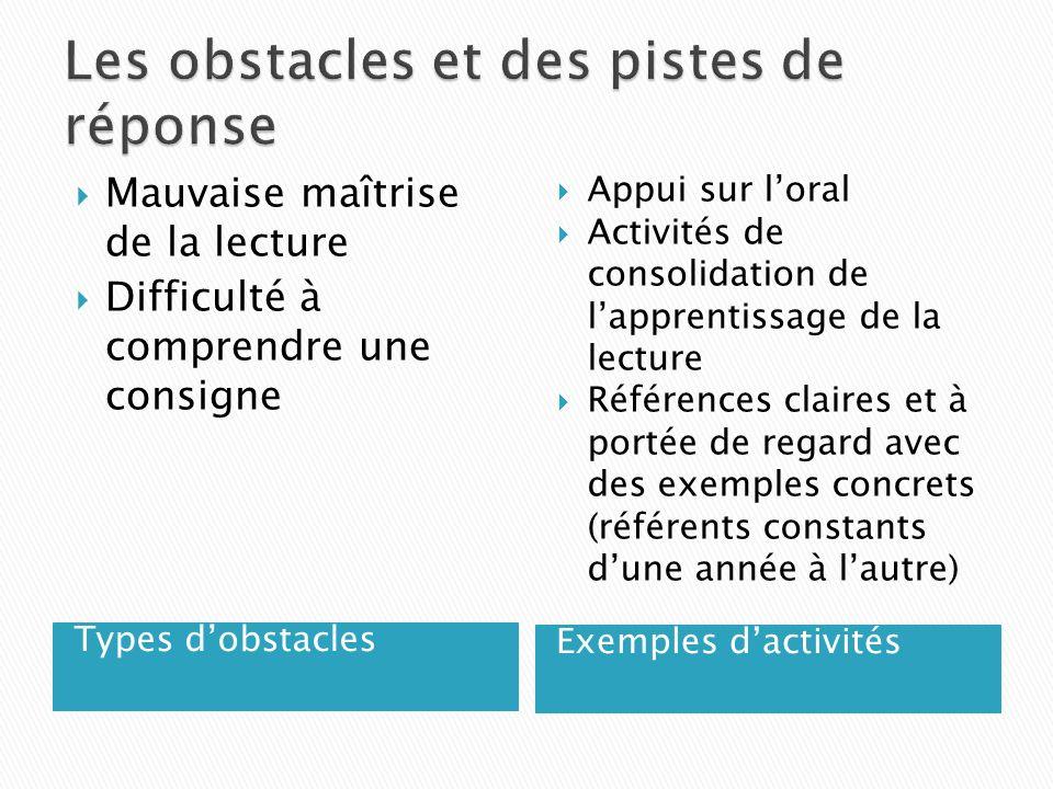 Types dobstacles Exemples dactivités Mauvaise maîtrise de la lecture Difficulté à comprendre une consigne Appui sur loral Activités de consolidation d