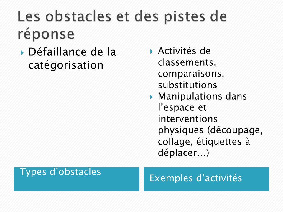 Types dobstacles Exemples dactivités Défaillance de la catégorisation Activités de classements, comparaisons, substitutions Manipulations dans lespace