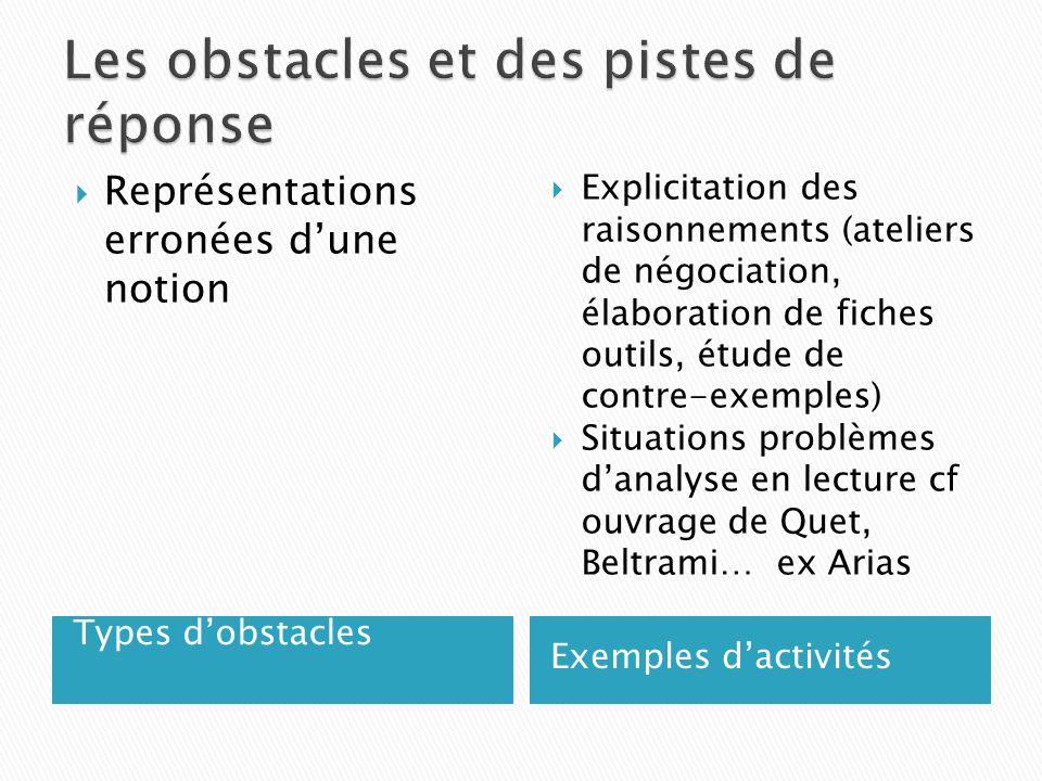 Types dobstacles Exemples dactivités Représentations erronées dune notion Explicitation des raisonnements (ateliers de négociation, élaboration de fic