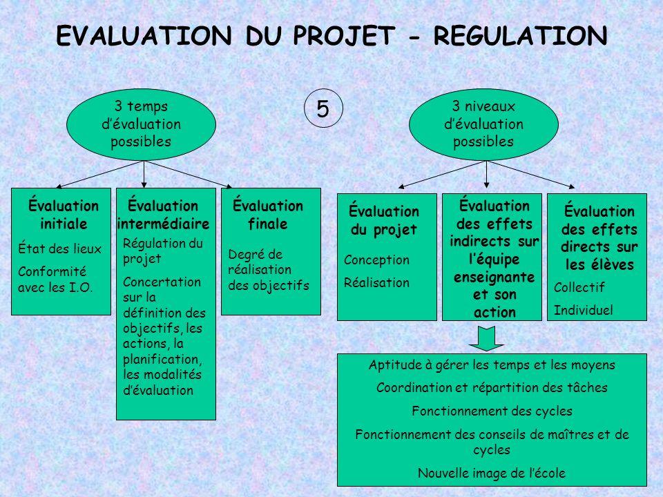 5 EVALUATION DU PROJET - REGULATION 3 temps dévaluation possibles 3 niveaux dévaluation possibles Évaluation initiale Évaluation intermédiaire Évaluat
