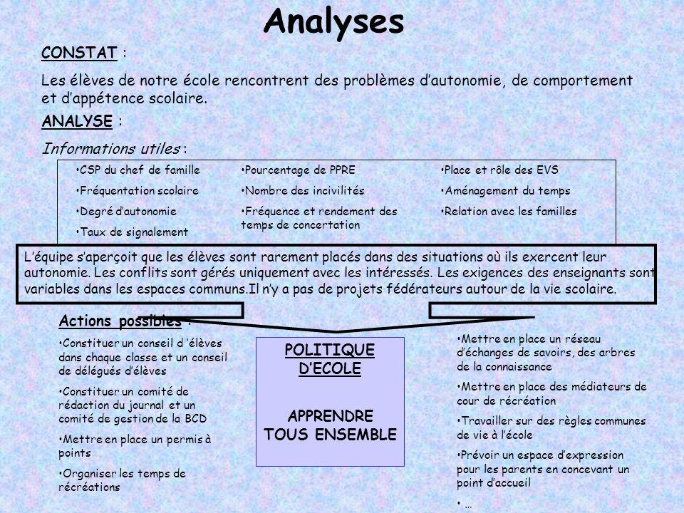 Analyses CONSTAT : Les élèves de notre école rencontrent des problèmes dautonomie, de comportement et dappétence scolaire. ANALYSE : Informations util