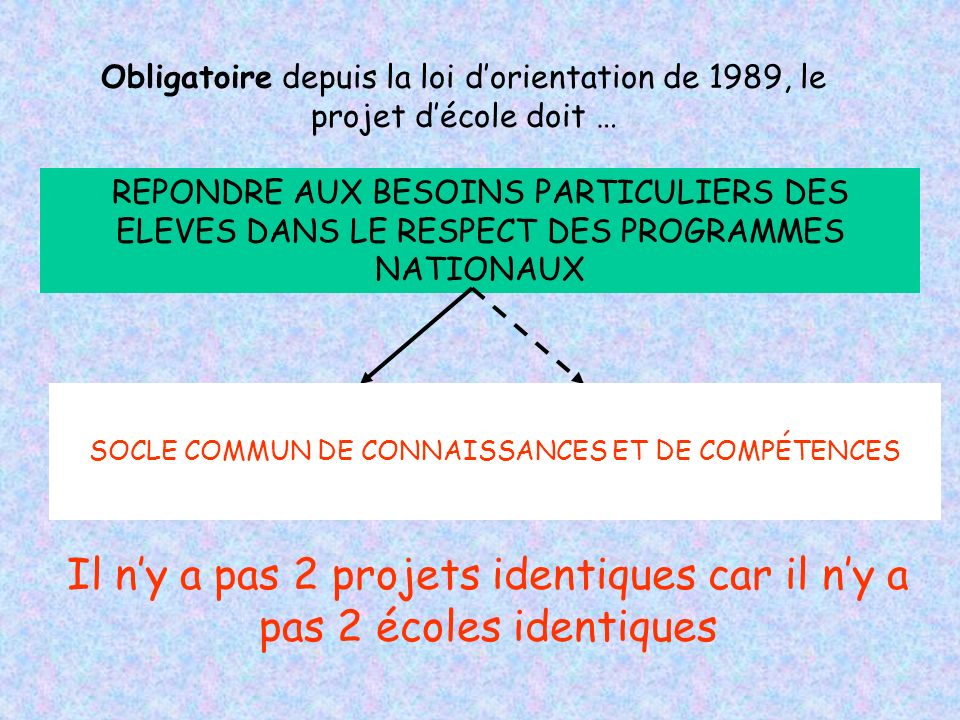 Obligatoire depuis la loi dorientation de 1989, le projet décole doit … REPONDRE AUX BESOINS PARTICULIERS DES ELEVES DANS LE RESPECT DES PROGRAMMES NA