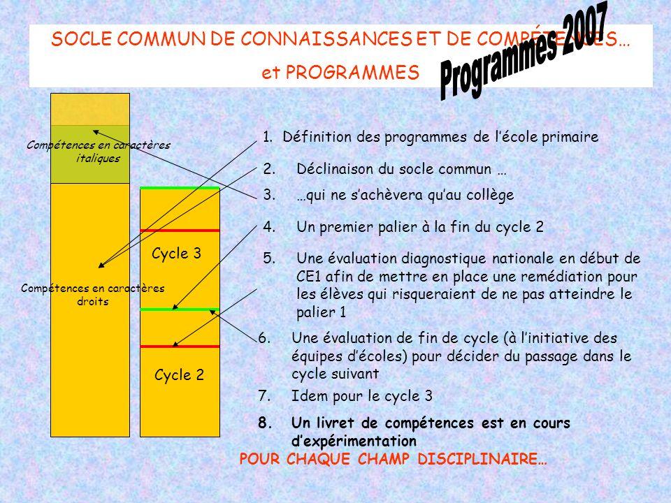 Cycle 3 Cycle 2 SOCLE COMMUN DE CONNAISSANCES ET DE COMPÉTENCES… et PROGRAMMES POUR CHAQUE CHAMP DISCIPLINAIRE… 1.Définition des programmes de lécole