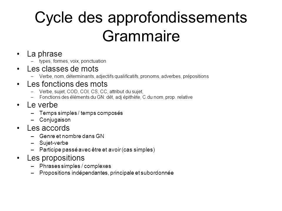 Cycle des approfondissements Grammaire La phrase –types, formes, voix, ponctuation Les classes de mots –Verbe, nom, déterminants, adjectifs qualificat
