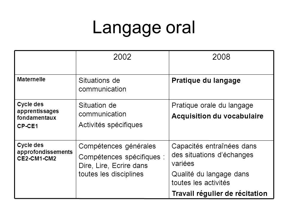 Langage oral Capacités entraînées dans des situations déchanges variées Qualité du langage dans toutes les activités Travail régulier de récitation Co