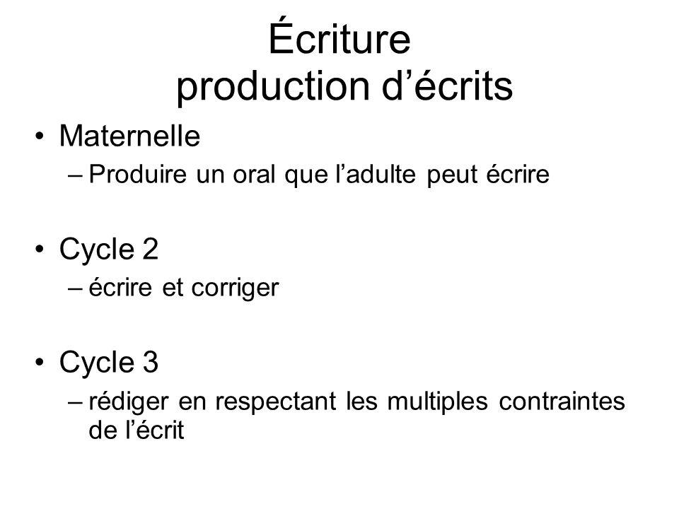 Écriture production décrits Maternelle –Produire un oral que ladulte peut écrire Cycle 2 –écrire et corriger Cycle 3 –rédiger en respectant les multip