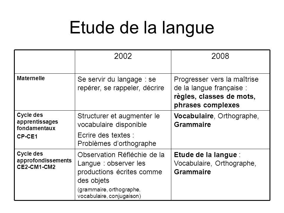 Etude de la langue Etude de la langue : Vocabulaire, Orthographe, Grammaire Observation Réfléchie de la Langue : observer les productions écrites comm