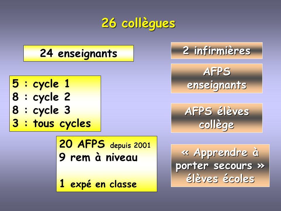 26 collègues 24 enseignants 2 infirmières 20 AFPS depuis 2001 9 rem à niveau 1 expé en classe 5 : cycle 1 8 : cycle 2 8 : cycle 3 3 : tous cycles AFPS