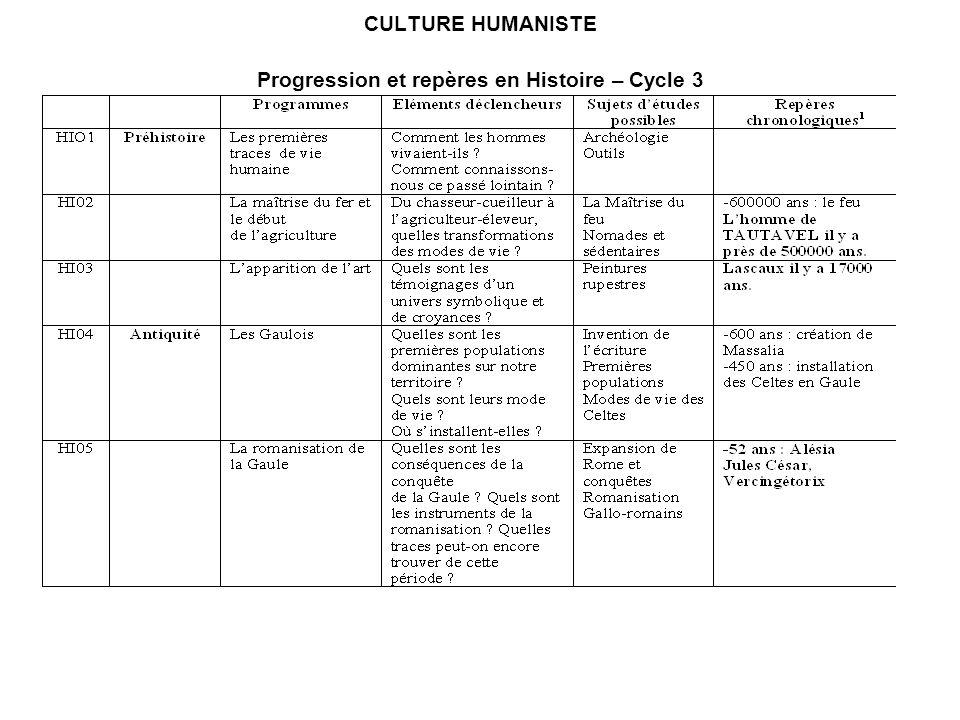 CULTURE HUMANISTE Progression et repères en Histoire – Cycle 3