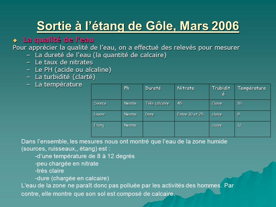 Sortie à létang de Gôle, Mars 2006 PhDuretéNitrate Trubidit é Température SourceNeutre Très calcaire 45Claire10 LavoirNeutreDure Entre 10 et 25 claire