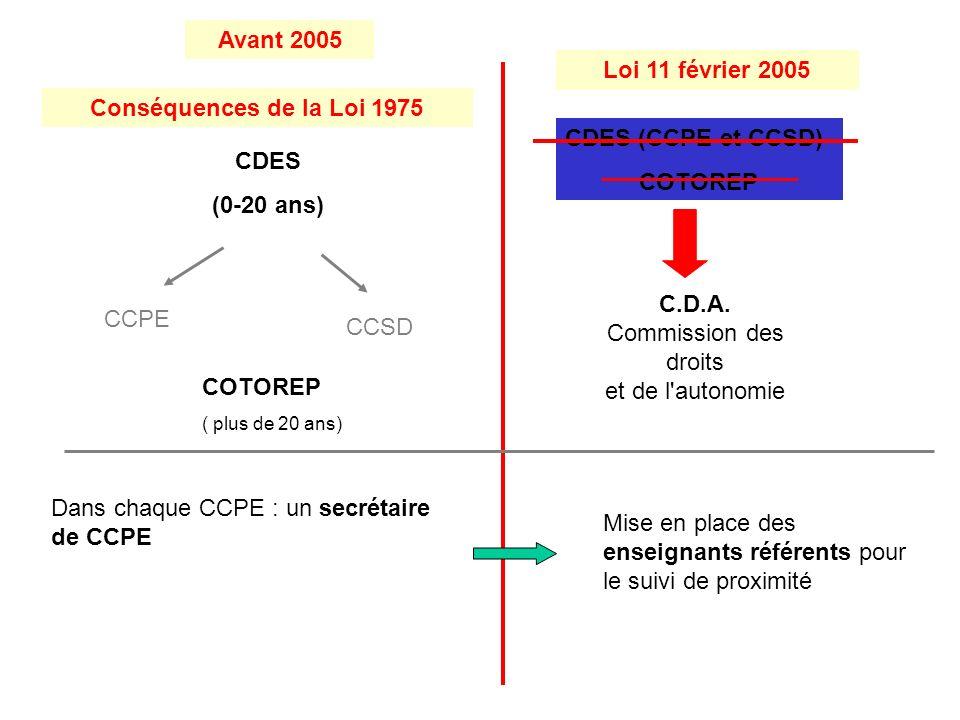 Conséquences de la Loi 1975 Loi 11 février 2005 CDES (0-20 ans) CCPE CCSD CDES (CCPE et CCSD) COTOREP C.D.A.