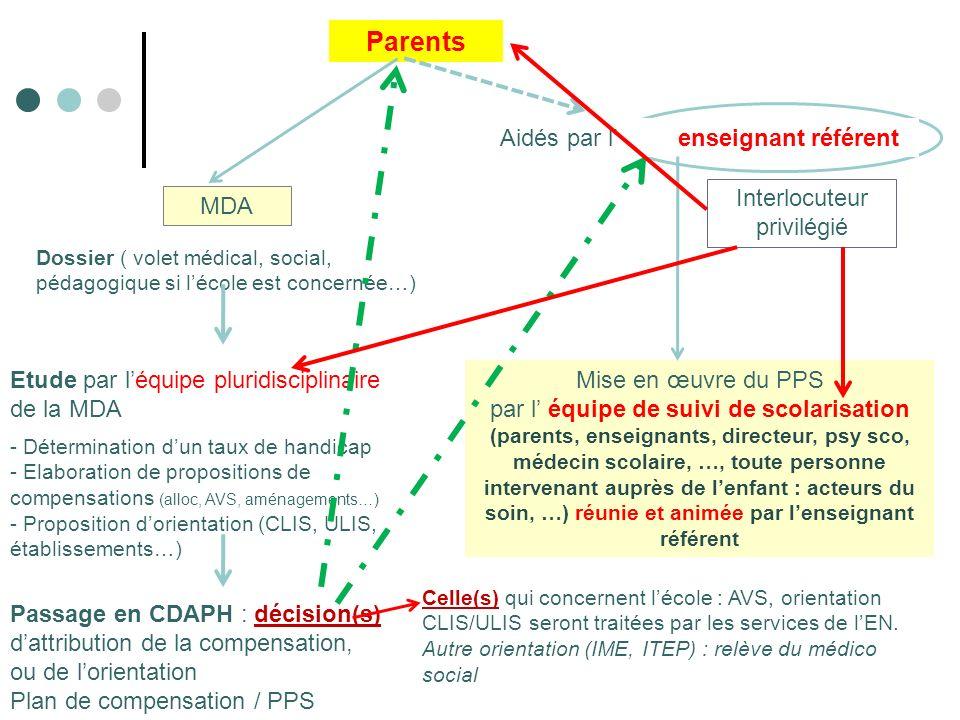 Parents Aidés par l enseignant référent MDA Dossier ( volet médical, social, pédagogique si lécole est concernée…) Etude par léquipe pluridisciplinaire de la MDA - Détermination dun taux de handicap - Elaboration de propositions de compensations (alloc, AVS, aménagements…) - Proposition dorientation (CLIS, ULIS, établissements…) Passage en CDAPH : décision(s) dattribution de la compensation, ou de lorientation Plan de compensation / PPS Celle(s) qui concernent lécole : AVS, orientation CLIS/ULIS seront traitées par les services de lEN.
