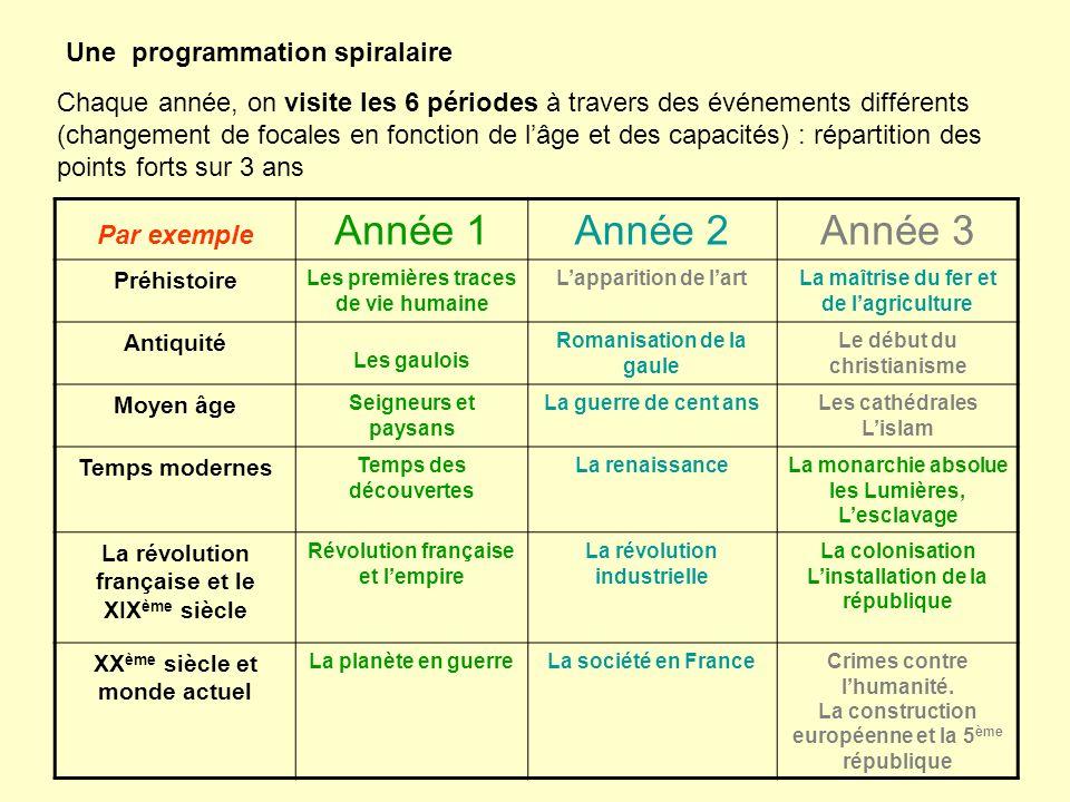 Une programmation spiralaire Chaque année, on visite les 6 périodes à travers des événements différents (changement de focales en fonction de lâge et