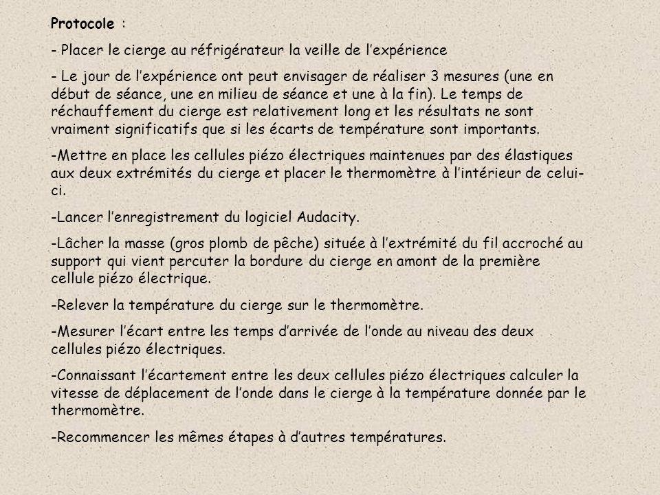 Protocole : - Placer le cierge au réfrigérateur la veille de lexpérience - Le jour de lexpérience ont peut envisager de réaliser 3 mesures (une en début de séance, une en milieu de séance et une à la fin).