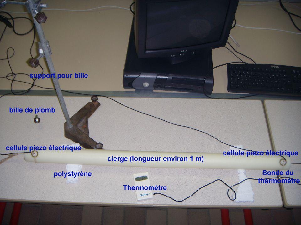 Horaire Température du cierge Différence de temps d arrivée entre les deux cellules Distance entre les cellules Vitesse de l onde 10 h5°C0 min : 00 s 0008160,9 m1,1 Km / s 10h 157,3°C0 min : 00 s 0012240,9 m0,7 Km / s 10h 5112,6°C0 min : 00 s 0020860,9 m0,43 Km /s