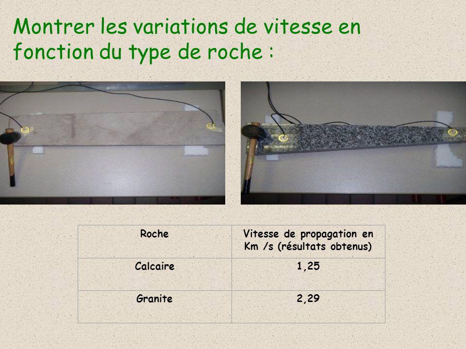 Montrer les variations de vitesse en fonction du type de roche : RocheVitesse de propagation en Km /s (résultats obtenus) Calcaire1,25 Granite2,29