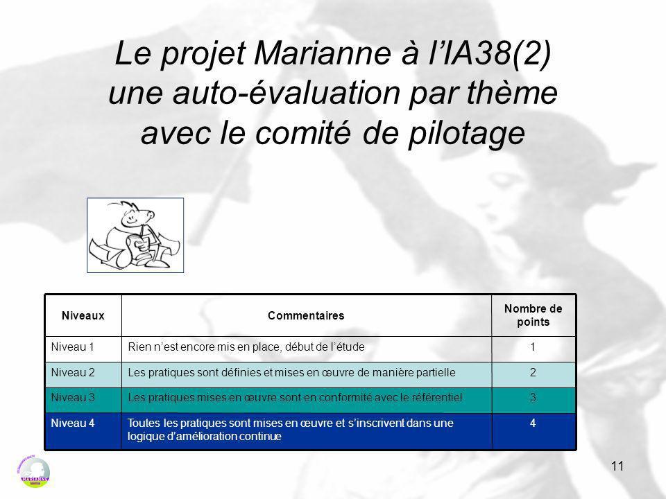 11 Le projet Marianne à lIA38(2) une auto-évaluation par thème avec le comité de pilotage 4Toutes les pratiques sont mises en œuvre et sinscrivent dans une logique damélioration continue Niveau 4 3Les pratiques mises en œuvre sont en conformité avec le référentielNiveau 3 2Les pratiques sont définies et mises en œuvre de manière partielleNiveau 2 1Rien nest encore mis en place, début de létudeNiveau 1 Nombre de points CommentairesNiveaux