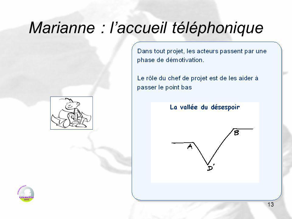 13 Marianne : laccueil téléphonique