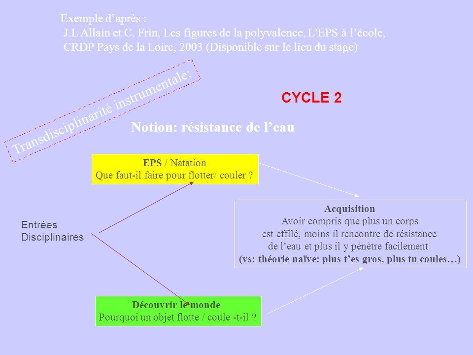 Entrées Disciplinaires Exemple daprès : J.L Allain et C. Frin, Les figures de la polyvalence, LEPS à lécole, CRDP Pays de la Loire, 2003 (Disponible s
