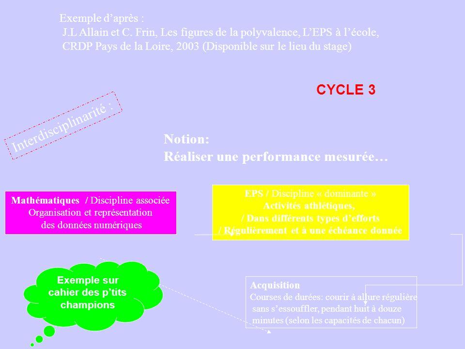 Exemple daprès : J.L Allain et C. Frin, Les figures de la polyvalence, LEPS à lécole, CRDP Pays de la Loire, 2003 (Disponible sur le lieu du stage) In