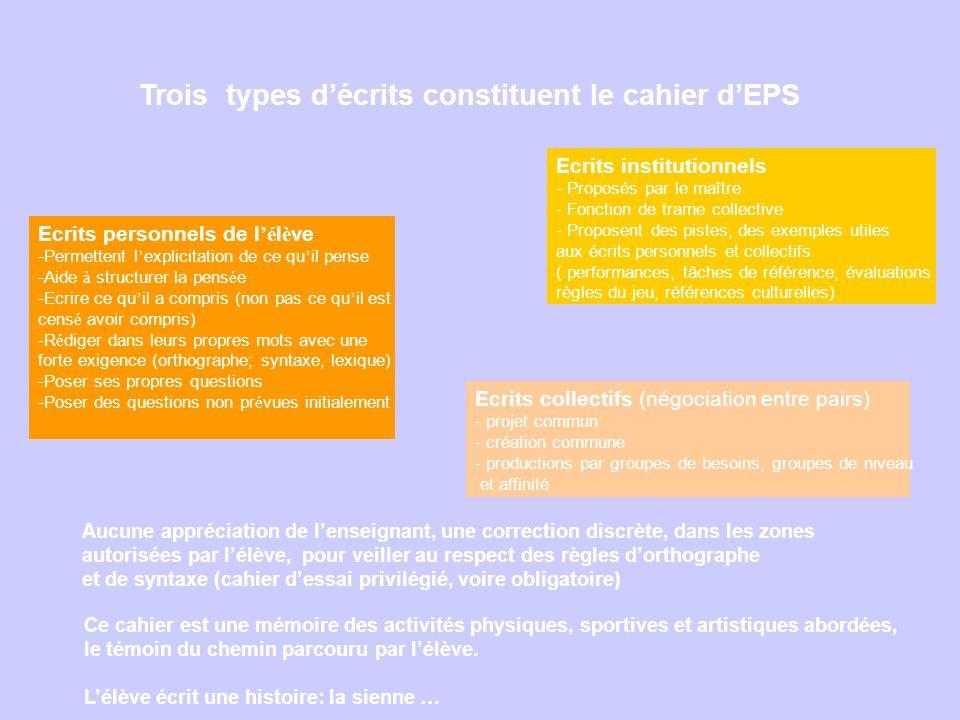 Trois types décrits constituent le cahier dEPS Ecrits institutionnels - Proposés par le maître - Fonction de trame collective - Proposent des pistes,