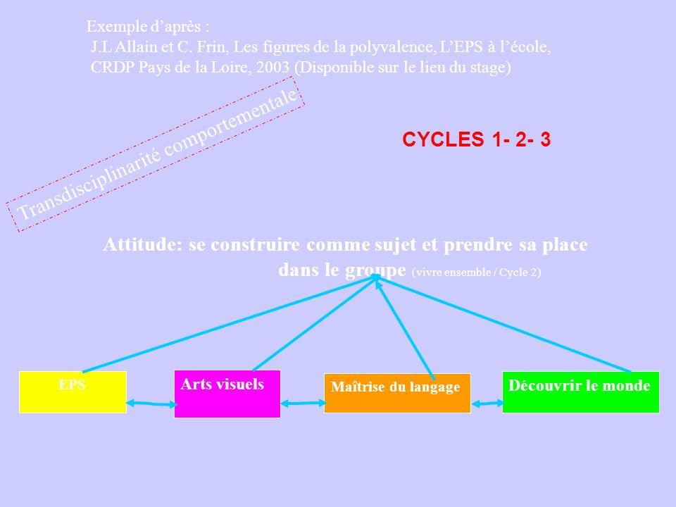 Exemple daprès : J.L Allain et C. Frin, Les figures de la polyvalence, LEPS à lécole, CRDP Pays de la Loire, 2003 (Disponible sur le lieu du stage) Tr