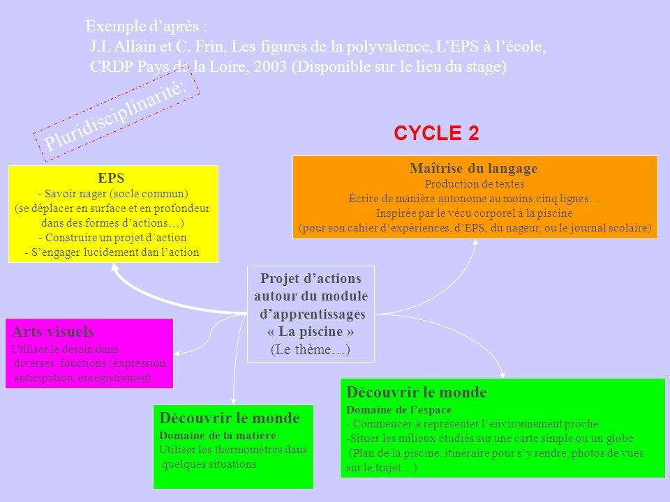 Exemple daprès : J.L Allain et C. Frin, Les figures de la polyvalence, LEPS à lécole, CRDP Pays de la Loire, 2003 (Disponible sur le lieu du stage) Pl
