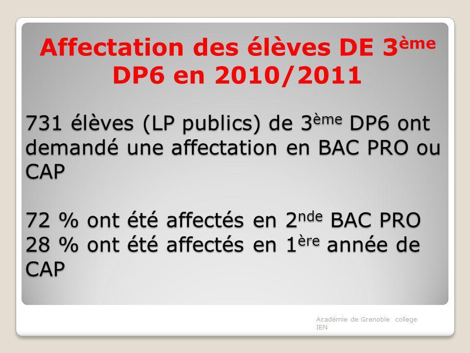 731 élèves (LP publics) de 3 ème DP6 ont demandé une affectation en BAC PRO ou CAP 72 % ont été affectés en 2 nde BAC PRO 28 % ont été affectés en 1 ère année de CAP Affectation des élèves DE 3 ème DP6 en 2010/2011 Académie de Grenoble college IEN