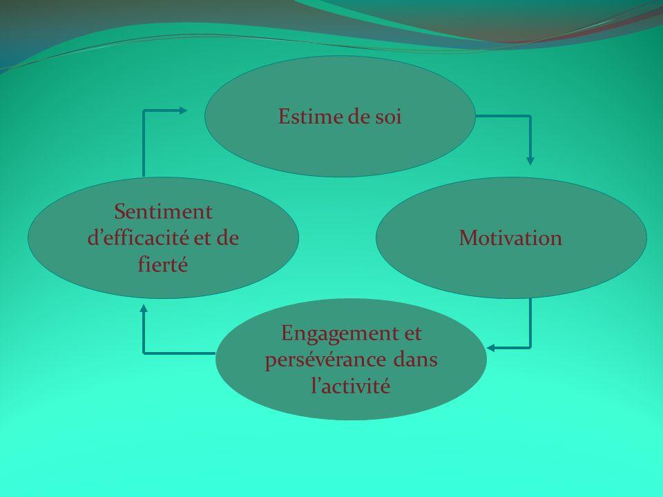 Estime de soi Engagement et persévérance dans lactivité Sentiment defficacité et de fierté Motivation