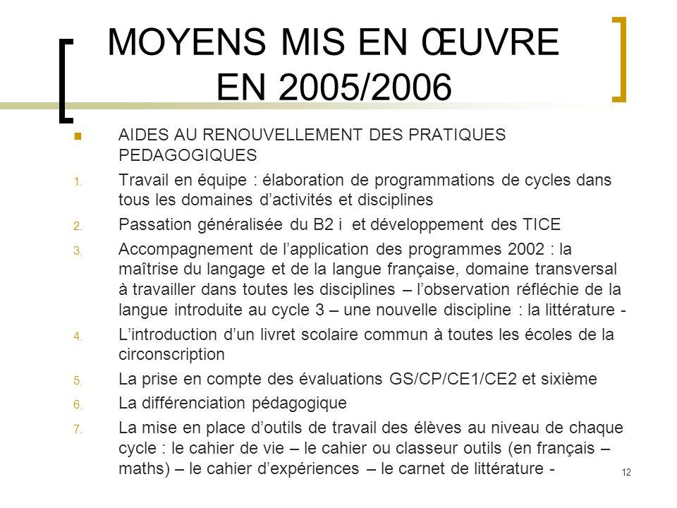 12 MOYENS MIS EN ŒUVRE EN 2005/2006 AIDES AU RENOUVELLEMENT DES PRATIQUES PEDAGOGIQUES 1. Travail en équipe : élaboration de programmations de cycles