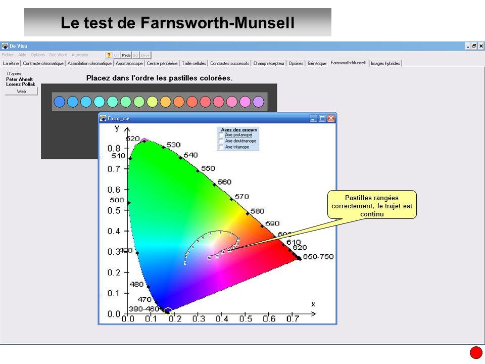 Le test de Farnsworth-Munsell Pastilles rangées correctement, le trajet est continu