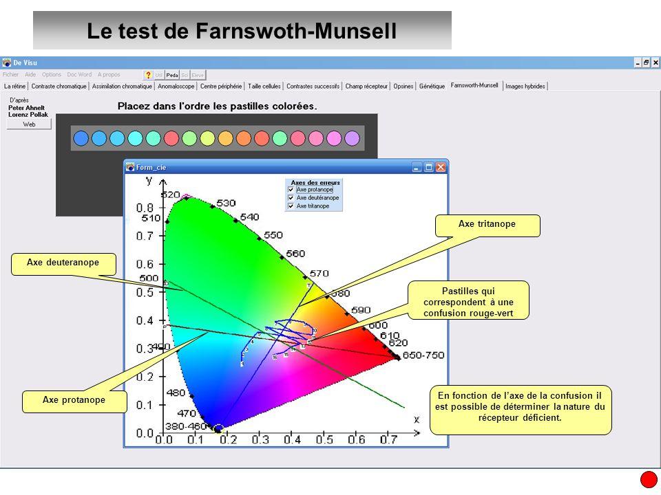 Le test de Farnswoth-Munsell Pastilles qui correspondent à une confusion rouge-vert En fonction de laxe de la confusion il est possible de déterminer