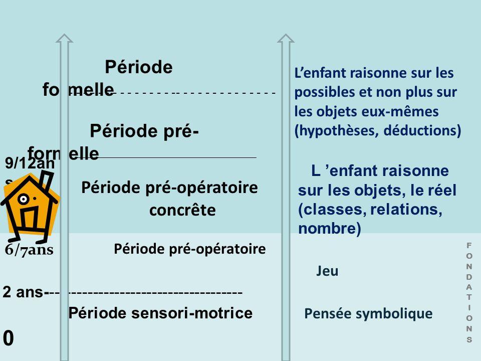 Période pré-opératoire Jeu 2 ans------------------------------------- Période sensori-motrice Pensée symbolique 0 Période pré-opératoire concrête Péri