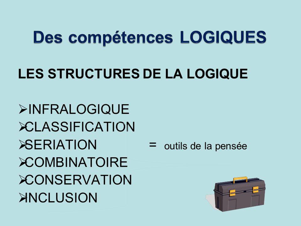 LES STRUCTURES DE LA LOGIQUE INFRALOGIQUE CLASSIFICATION SERIATION = outils de la pensée COMBINATOIRE CONSERVATION INCLUSION