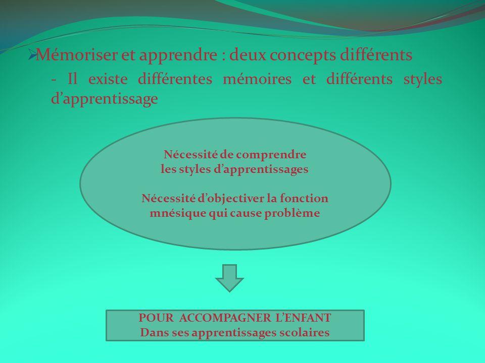 Mémoriser et apprendre : deux concepts différents - Il existe différentes mémoires et différents styles dapprentissage Nécessité de comprendre les sty