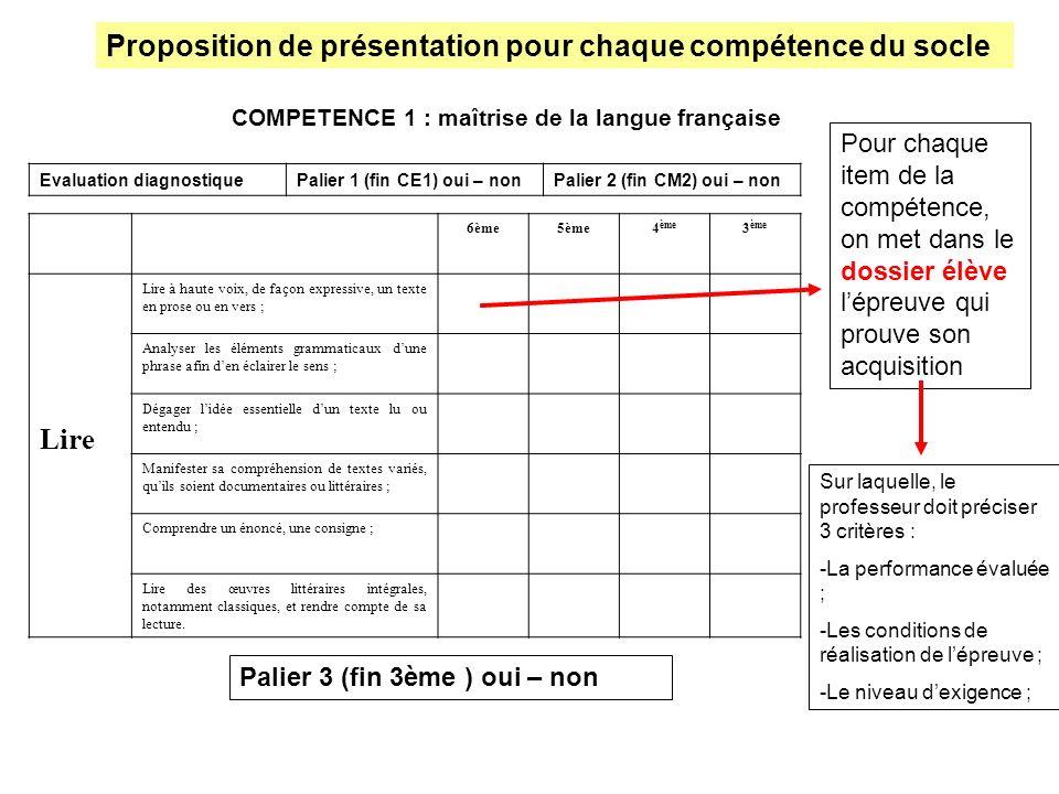 COMPETENCE 1 : maîtrise de la langue française Evaluation diagnostiquePalier 1 (fin CE1) oui – nonPalier 2 (fin CM2) oui – non 6ème5ème4 ème 3 ème Lir