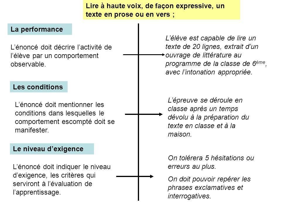 La performance Lénoncé doit décrire lactivité de lélève par un comportement observable. Lélève est capable de lire un texte de 20 lignes, extrait dun